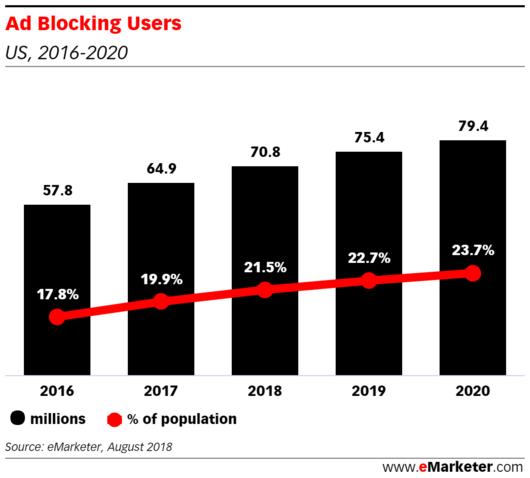 Een toename van het aantal gebruikers met adblockers in de VS.